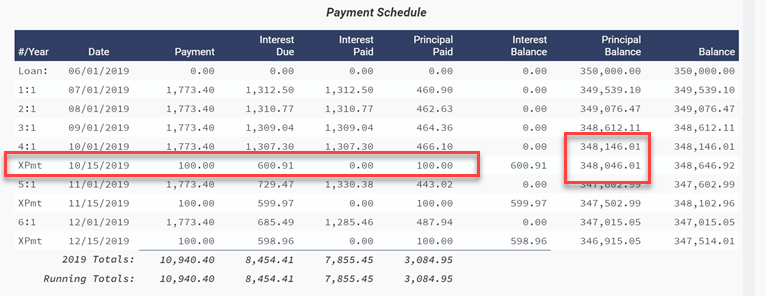 loan calculator with amortization schedule showing extra payments