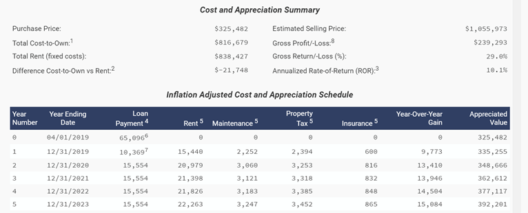 Cost and Appreciation Schedule