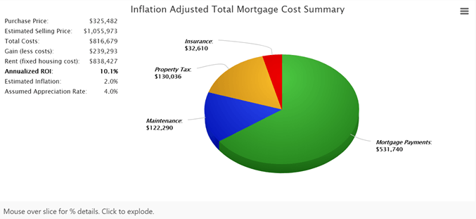 Total inflation-adjusted costs
